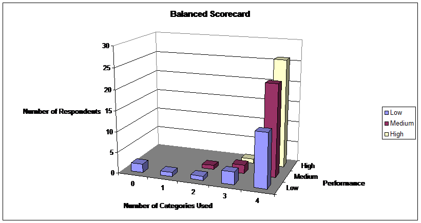 phd thesis+balanced scorecard Balanced scorecard (bsc) is a new approach for strategy development and   objectives, which are formalised in a team scorecard  doctoral dissertation.